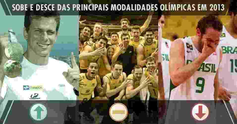 Sobe e desce das principais modalidades olímpicas do Brasil em 2013 - Arte UOL
