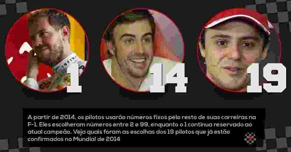 A partir de 2014, os pilotos usarão números fixos pelo resto de suas carreiras na F-1. Eles escolheram números entre 2 e 99, enquanto o 1 continua reservado ao atual campeão. Veja quais foram as escolhas dos 19 pilotos que já estão confirmados no Mundial de 2014. - Arte/UOL