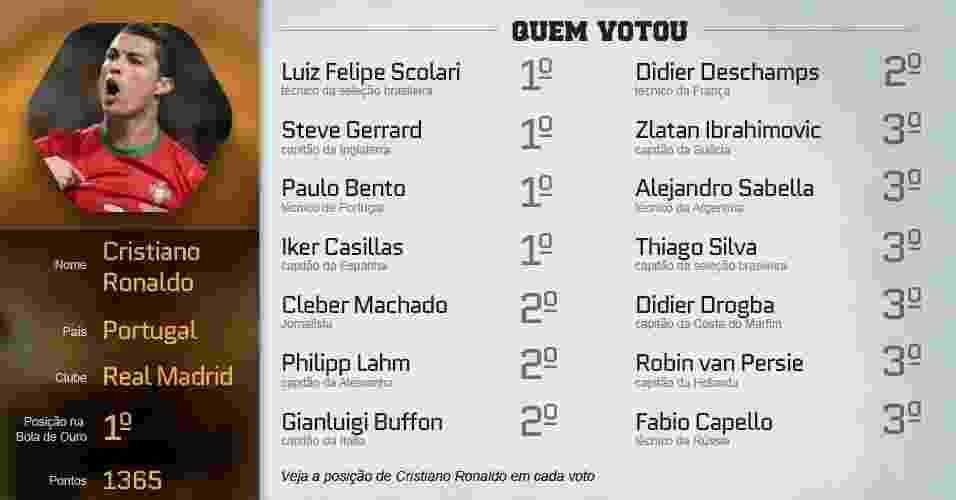 Confira alguns dos principais votos que levaram Cristiano Ronaldo a vencer a Bola de Ouro 2013 - Arte UOL