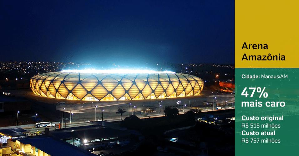Arena Amazônia (Manaus/AM): 47% mais caro