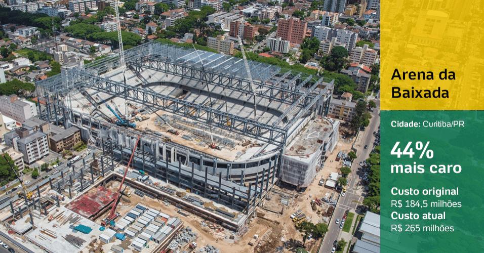 Arena da Baixada (Curitiba/PR): 44% mais caro