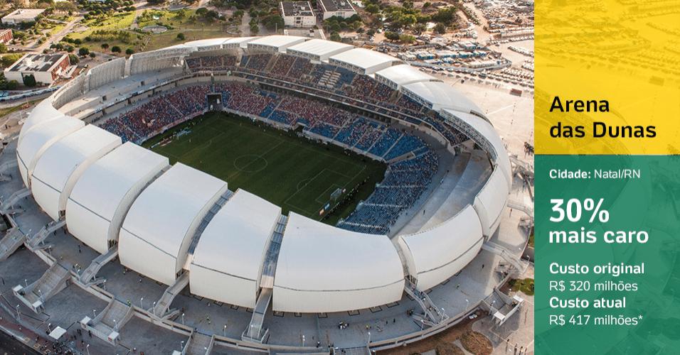 Arena das Dunas (Natal/RN) 30% mais caro