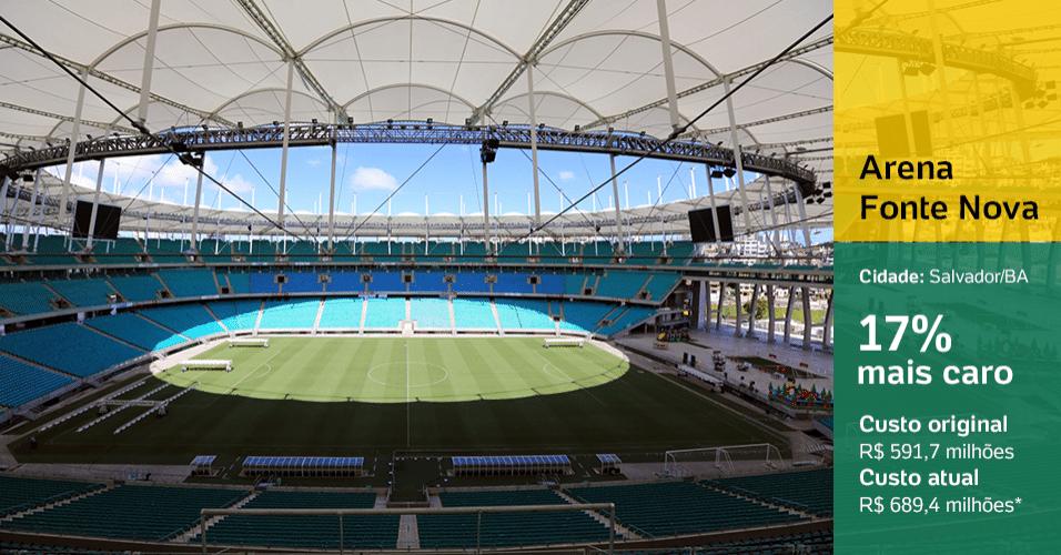 Arena Fonte Nova (Salvador/BA): 17% mais caro