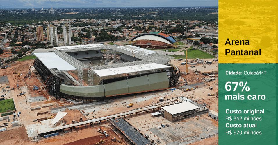 Arena Pantanal (Cuiabá/MT): 67% mais caro