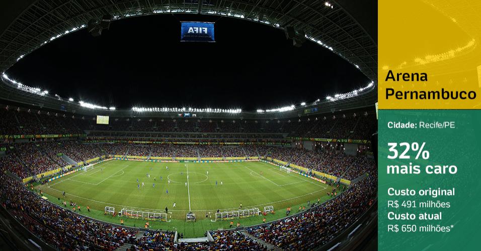 Arena Pernambuco (Recife/PE): 32% mais caro