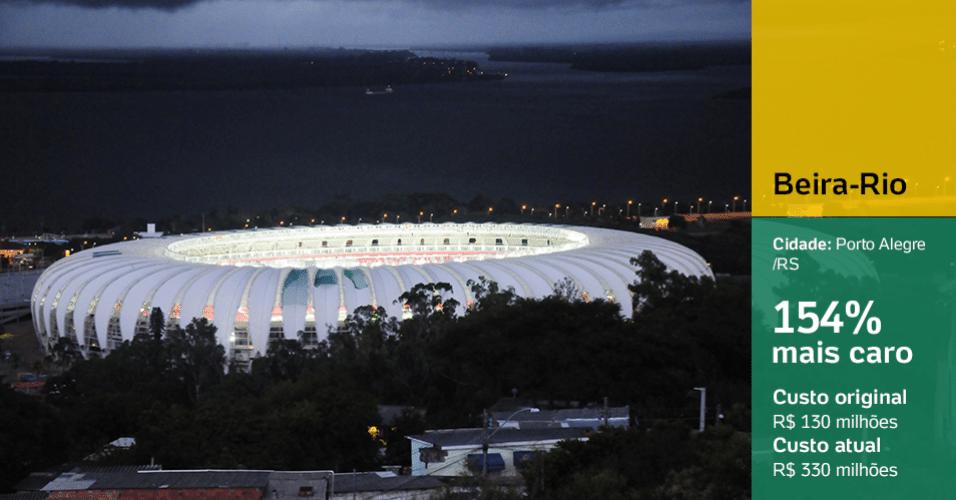 Beira-Rio (Porto Alegre/RS): 154% mais caro