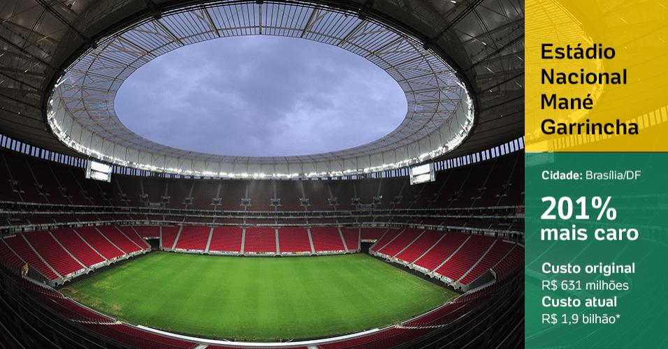 Estádio Nacional Mané Garrincha (Brasília/DF): 201% mais caro