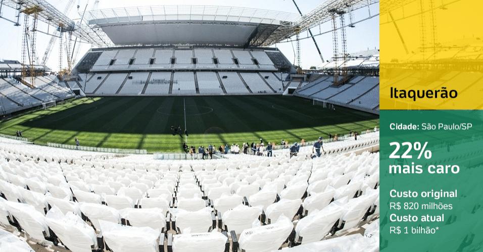 Itaquerão (São Paulo/SP): 22% mais caro
