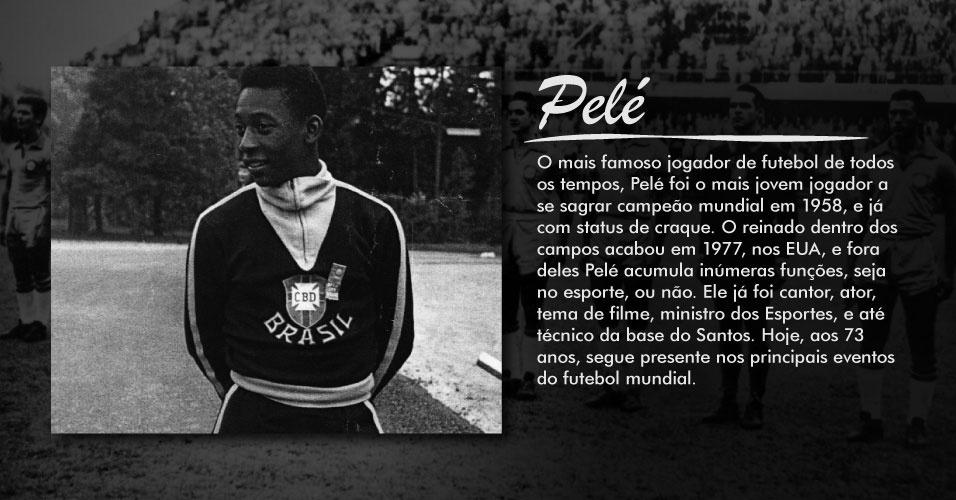 Mais famoso jogador de futebol de todos os tempos, Pelé foi o mais jovem jogador a se sagrar campeão mundial em 1958, e já com status de craque. O reinado dentro dos campos acabou em 1977, nos EUA, e fora deles Pelé acumula inúmeras funções, seja no esporte, ou não. Ele já foi cantor, ator, tema de filme, ministro dos Esportes, e até técnico da base do Santos. Hoje, aos 73 anos, segue presente nos principais eventos do futebol mundial