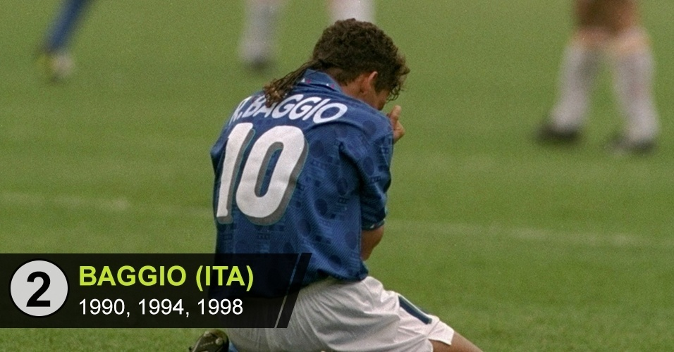 """2. Baggio (ITA): """"O pênalti perdido contra o Brasil, na decisão da Copa de 1994, ofuscou sua importância por levar a Itália à final e os gols que marcou em três Copas diferentes"""", diz Ricardo Perrone"""
