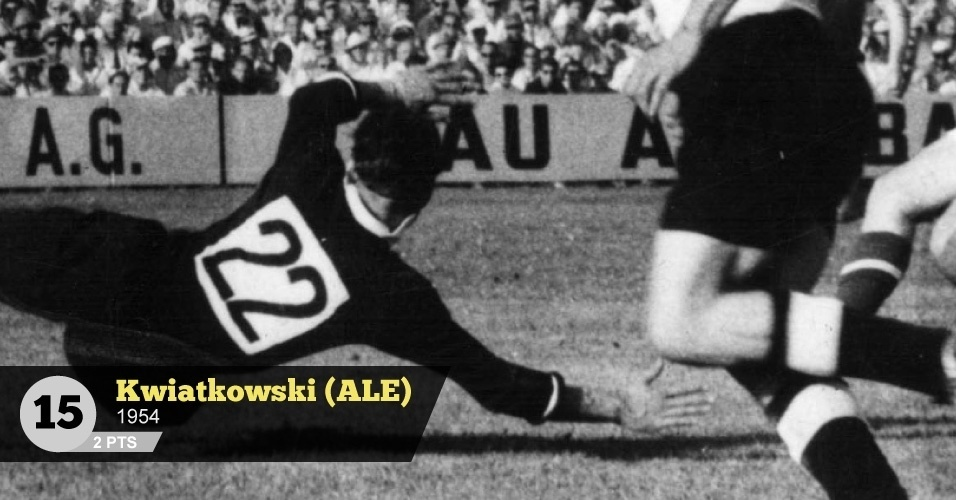 Kwiatkowski (Alemanha, 1954) - 2 pontos: 'Goleiro reserva da Alemanha em 1954, atuou na derrota por 8 a 3 contra a Hungria. Em 58, atuou na derrota por 6 a 3 para a França', relembra Menon