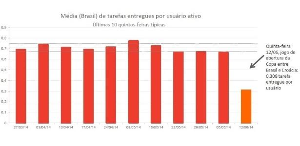 Gráfico mostra queda de produtividade nas empresas brasileiras no dia da estreia do Brasil na Copa