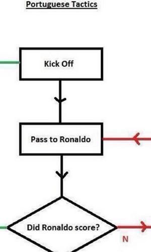 Tática de Portugal: Tocar para Cristiano Ronaldo e ver se ele marca