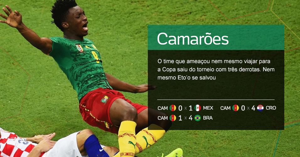 Grupo A - 4.Camarões: o time que ameaçou nem mesmo viajar para a Copa saiu do torneio com três derrotas. Nem mesmo Eto?o se salvou (CAM 0 x 1 MEX, CAM 0 x 4 CRO, CAM 1 x 4 BRA)