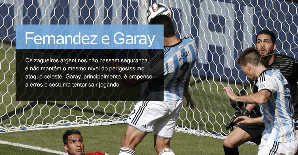 Grupo F - Para ficar de olho: Fernandez e Garay (ARG) ? Os zagueiros argentinos não passam segurança, e não mantém o mesmo nível do perigosíssimo ataque celeste. Garay, principalmente, é propenso a erros e costuma tentar sair jogando