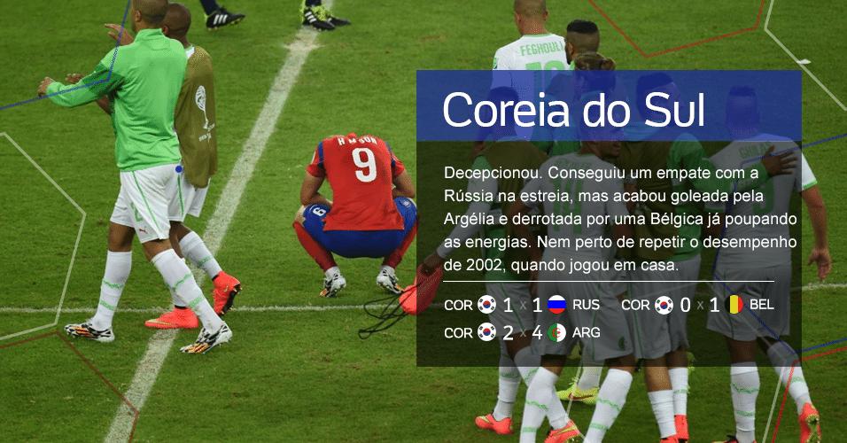 Grupo H - .       Coreia do Sul - Decepcionou. Conseguiu um empate com a Rússia na estreia, mas acabou goleada pela Argélia e derrotada por uma Bélgica já poupando as energias. Nem perto de repetir o desempenho de 2002, quando jogou em casa (Resultados: COR 1 X 1 RUS, COR 2 X 4 ARG, COR 0 X 1 BEL)