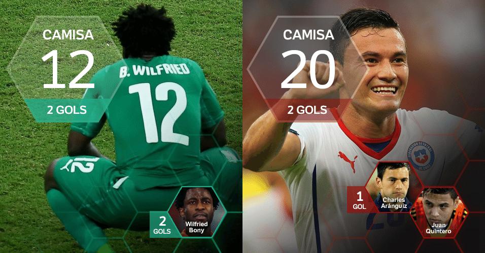 Camisa 12: 2 gols (Bony/CDM) e Camisa 20: 2 gols (Aranguiz)
