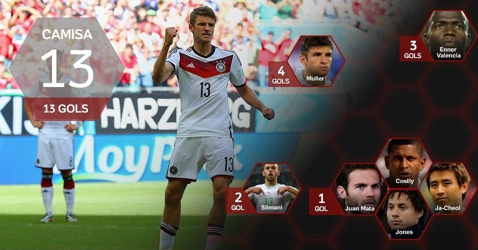 Camisa 13: 13 gols (Thomas Muller/ALE)