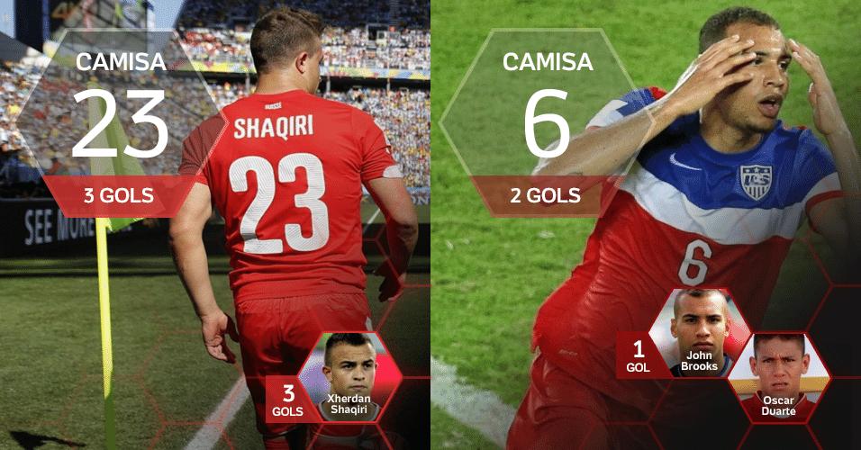 Camisa 23: 3 gols (Shaqiri/SUI) e Camisa 6: 2 gols (Brooks/EUA)