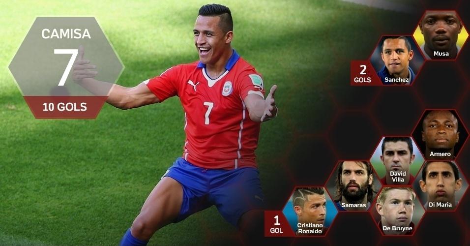 Camisa 7: 10 gols (Alexis Sanchez/CHI)