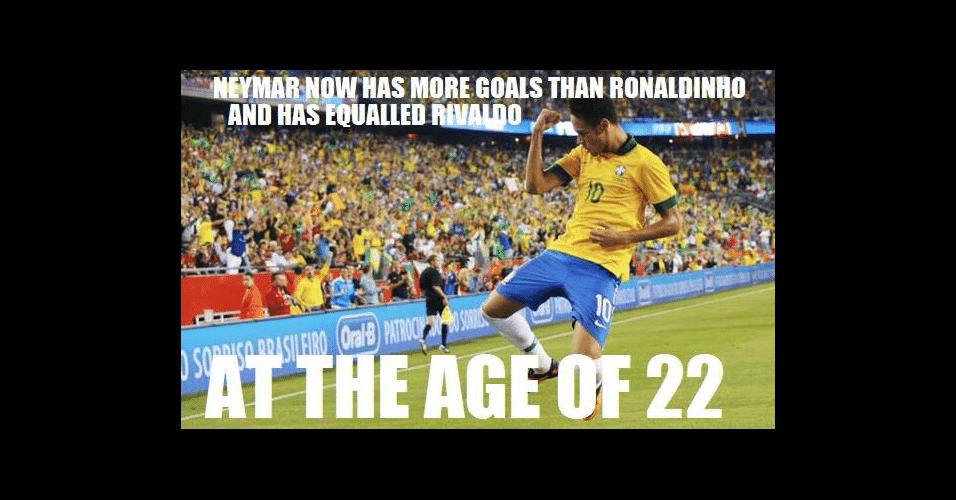 Até a partida contra o Chile, Neymar tinha o mesmo número de gols que Ronaldinho Gaúcho pela seleção brasileira e um a mais do que Rivaldo
