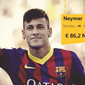 A polêmica transferência de Neymar do Santos para o Barcelona, em 2013, também é uma das mais caras do futebol: 86,2 milhões de euros - Arte/UOL