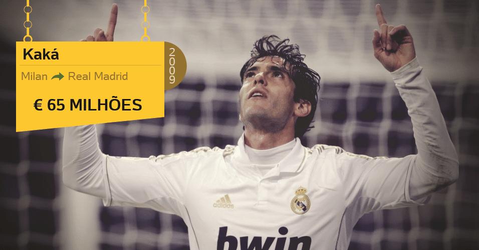 Kaká, eleito melhor do mundo em 2007 deixou o Milan, onde se tornou ídolo pelo Real Madrid em 2009 por 65 milhões de euros. O meia não foi muito aproveitado e o investimento acabou saindo caro para o clube merengue