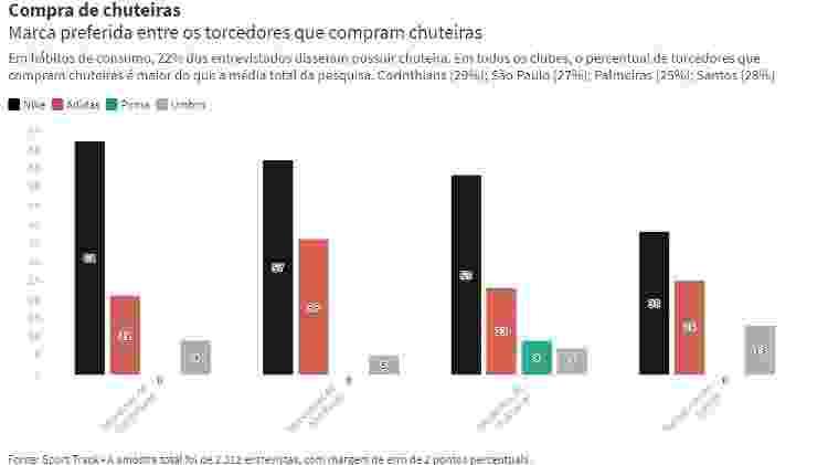 Compra de chuteiras entre os torcedores dos quatro grandes de São Paulo - Editoria de arte - Editoria de arte