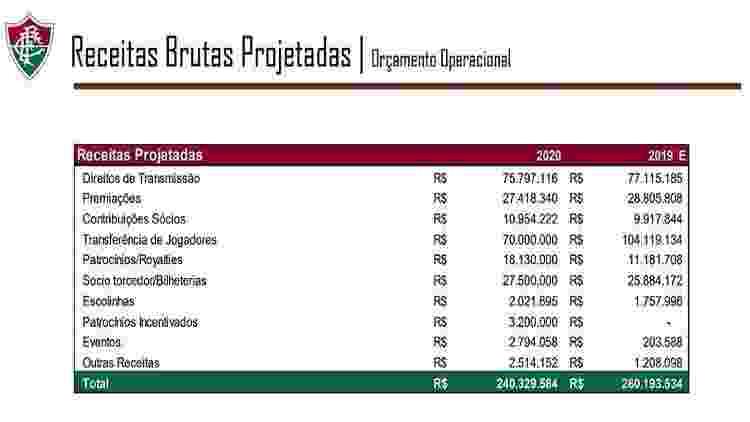 Orçamento do Fluminense prevê R$ 70 milhões em venda de jogadores - Reprodução - Reprodução
