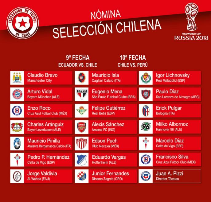Convocação da seleção chilena para as Eliminatórias da Copa