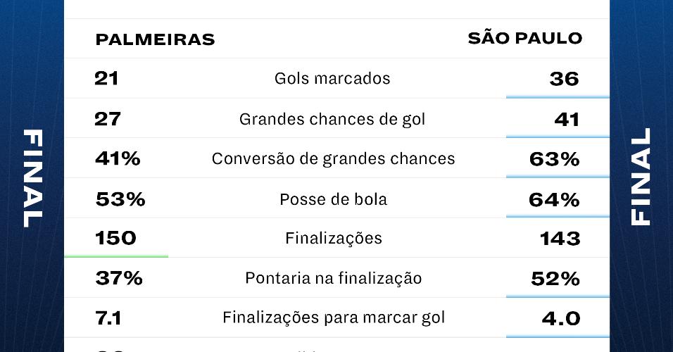 Desempenho ofensivo de Palmeiras e São Paulo no Paulistão 2021