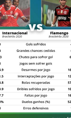 Desempenho defensivo de Inter e Flamengo no Brasileirão 2020