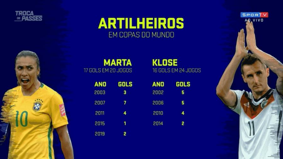 Marta x Klose: tema rendeu discussão entre comentaristas no SporTV - Reprodução/SporTV