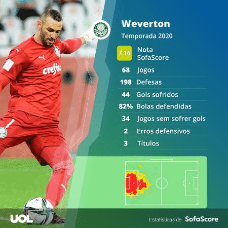 Desempenho de Weverton pelo Palmeiras em 2020 - SofaScore - SofaScore