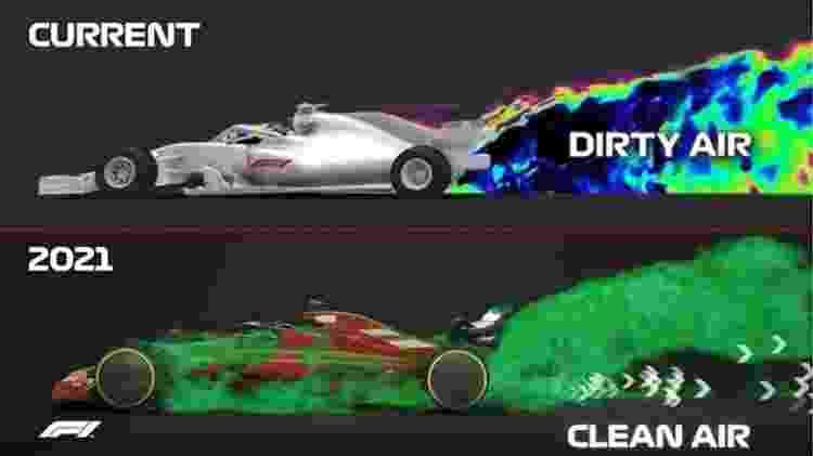 turbulência - Fórmula 1 - Fórmula 1