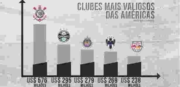 Corinthians celebra marca mais valiosa das Américas   Pelo 5º ano seguido!  d1a2eea8fbb14