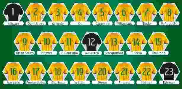 Numeração da seleção brasileira contra o Uruguai - Reprodução - Reprodução