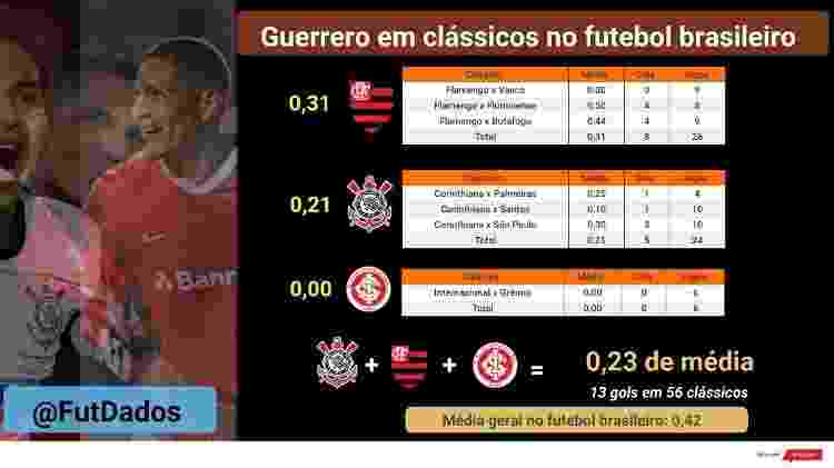 Números de Guerrero em clássicos disputados no futebol brasileiro - FutDados.com - FutDados.com