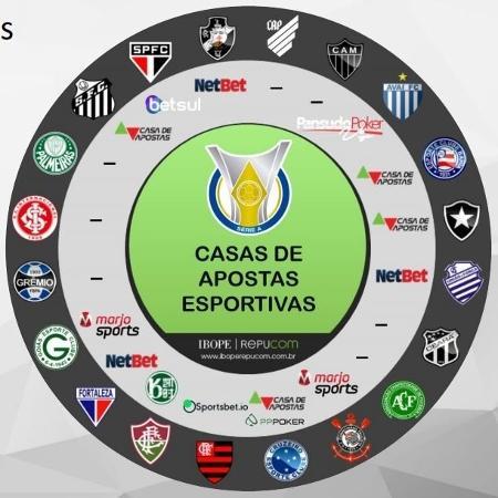 Mapa mostra as marcas que patrocinavam os clubes em 2019 - Reprodução