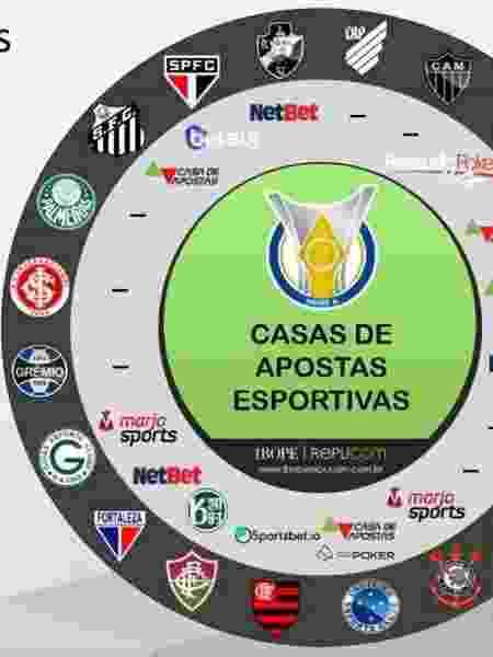 Sites de apostas patrocinam clubes da Série A - Reprodução