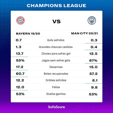 Números defensivos de Bayern Munique 2020 e Manchester City 2021 na Liga dos Campeões - SofaScore - SofaScore