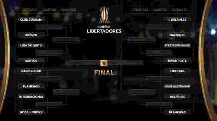 Chaveamento das oitavas de final da Libertadores 2020 - Reprodução - Reprodução