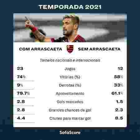 Flamengo com e sem Arrascaeta na temporada 2021 - SofaScore - SofaScore