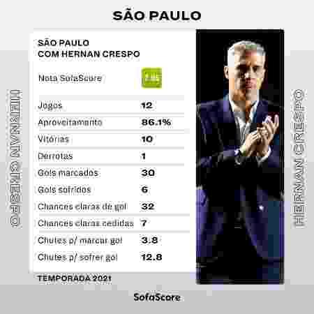 Desempenho de Hernán Crespo com o São Paulo em 2021 - SofaScore - SofaScore