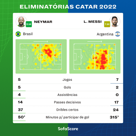 Neymar x Messi nas Eliminatórias da Copa 2022 - SofaScore - SofaScore