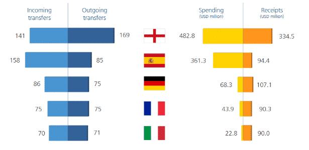 Janela de inverno na Europa - Fifa/Reprodução - Fifa/Reprodução