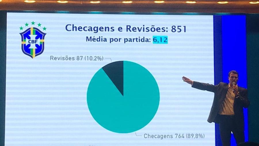 Leonardo Gaciba, chefe da arbitragem da CBF, falar sobre o VAR - Bruno Braz / UOL