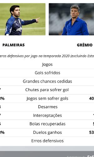 Desempenho defensivo de Palmeiras e Grêmio na temporada 2020