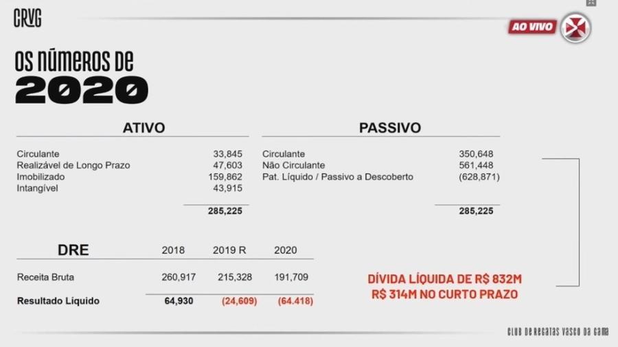 Dívida líquida do Vasco da Gama é de R$ 832 milhões, sendo que R$ 314 milhões são no curto prazo - Reprodução / Vasco TV