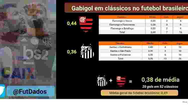Números de Gabigol em clássicos disputados no futebol brasileiro - FutDados.com - FutDados.com